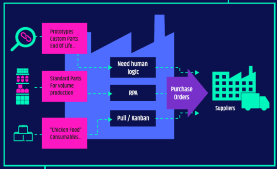 Reboot IoT Factory: Virtual buyer map.